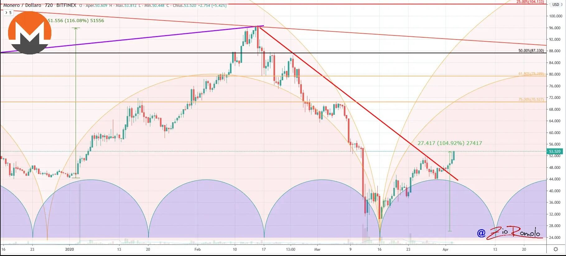 Bitcoin: fifth consecutive day on the rise 15