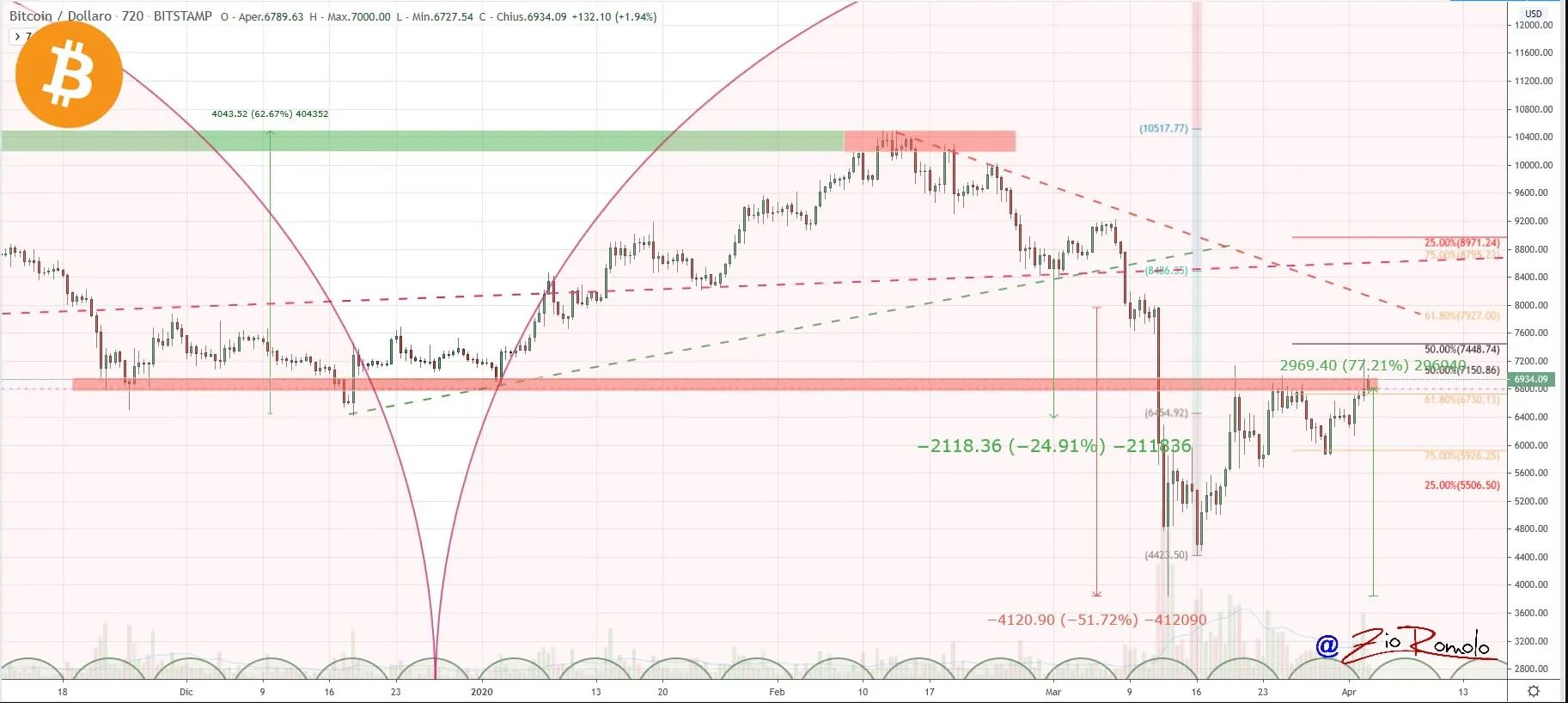 Bitcoin: fifth consecutive day on the rise 16