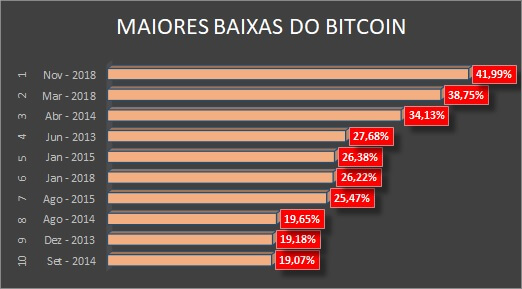Bitcoin's biggest lows per month