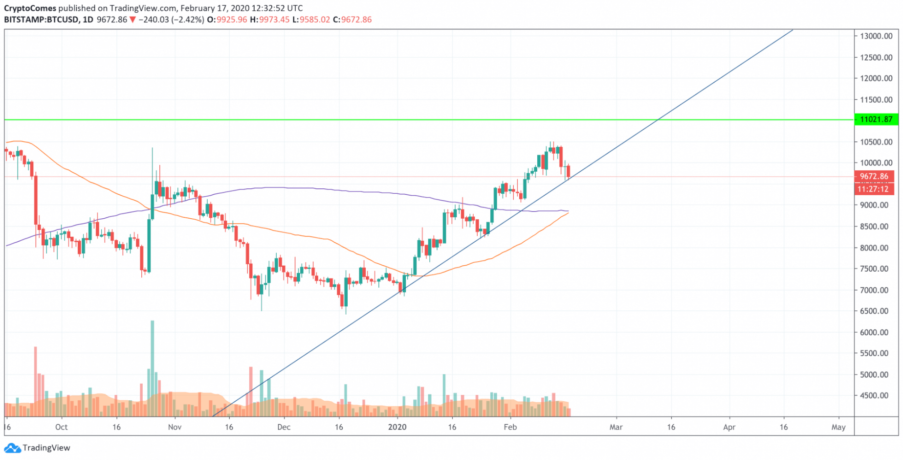 BTC, ETH, XRP - Has the correction period passed? 26