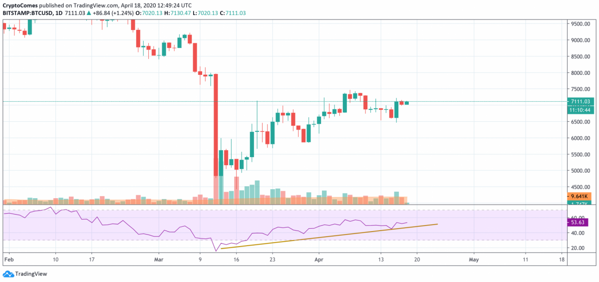 BTC, ETH, XRP - Is the current rise a pause before a decline?