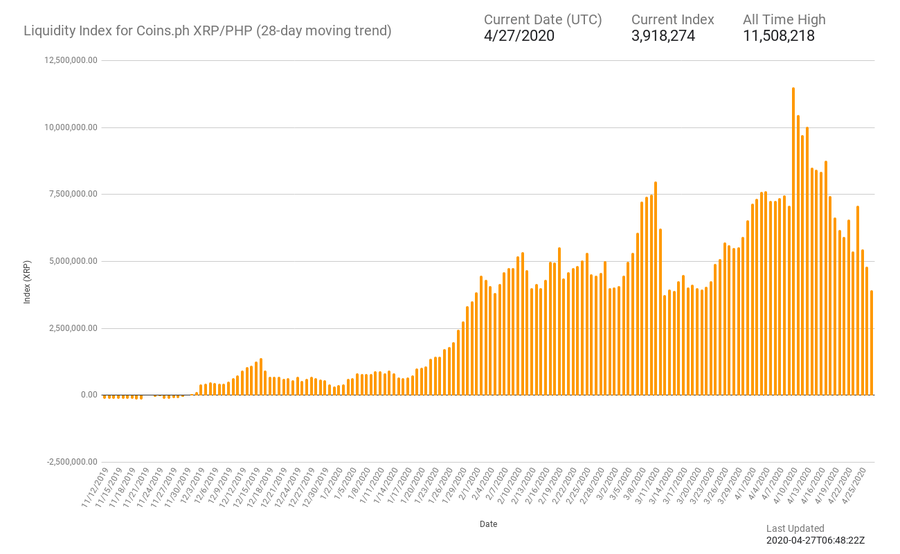 XRP liquidity on ODL platforms declines in 2020 25