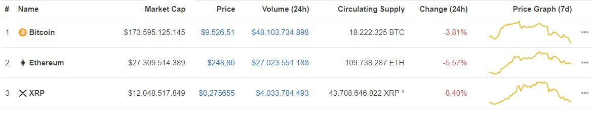 BTC, ETH, XRP - Has the correction period passed? 25