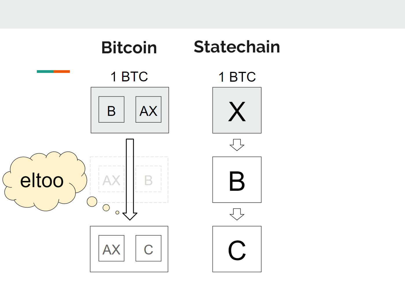 Statechain in a new version. Innovative Bitcoin Layer 2 Scaling Protocol Coming Back to Salons? -  Blocksats 14