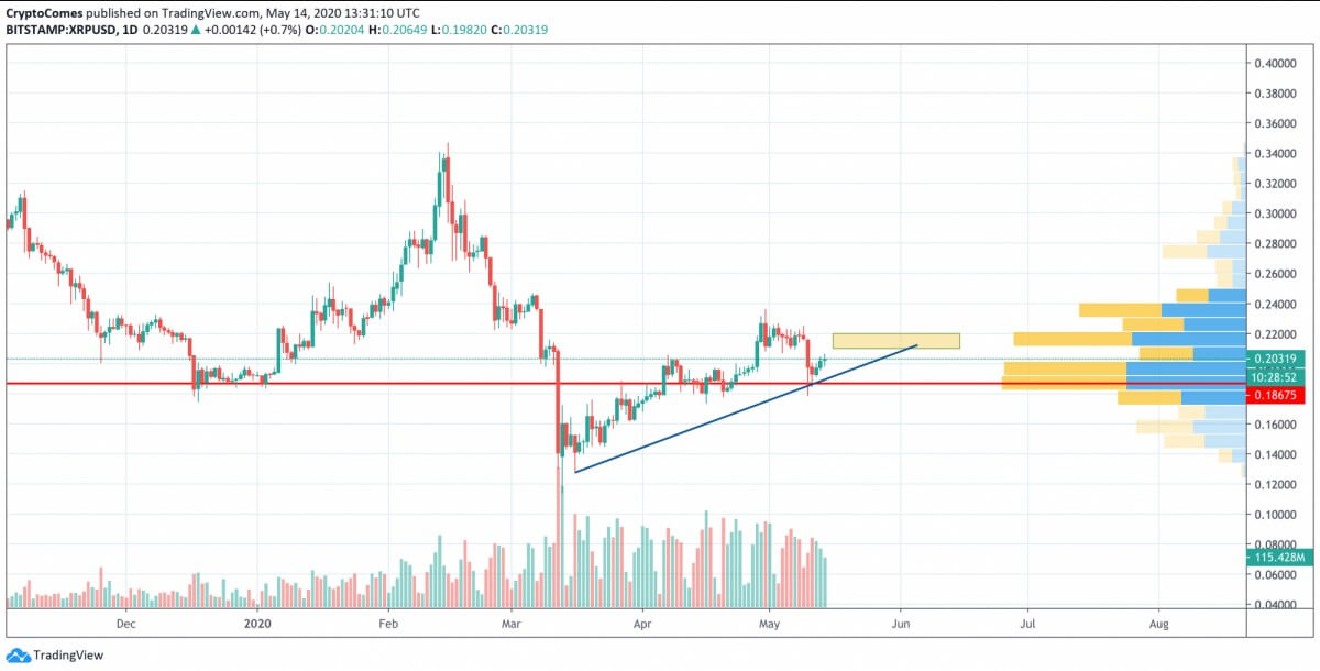 BTC, ETH, XRP - To what extent will growth continue? 28