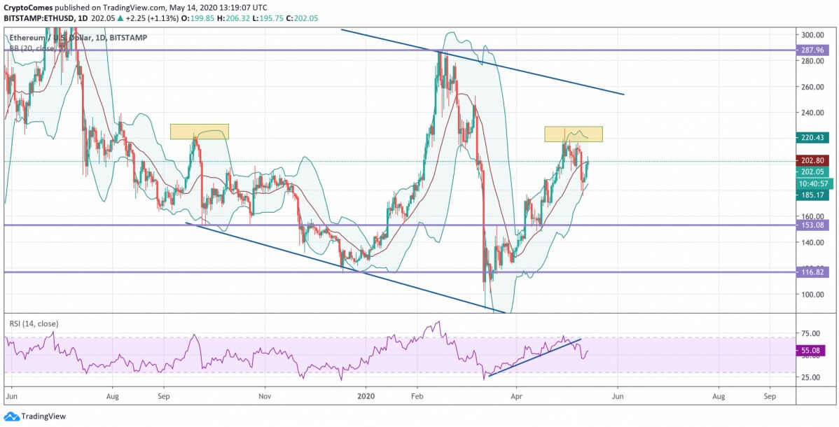 BTC, ETH, XRP - To what extent will growth continue? 27
