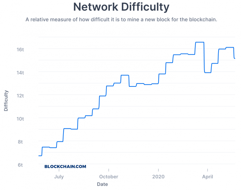 Bitcoin's Hash Rate is slowly stabilizing. Fees increase by over 2000% 26