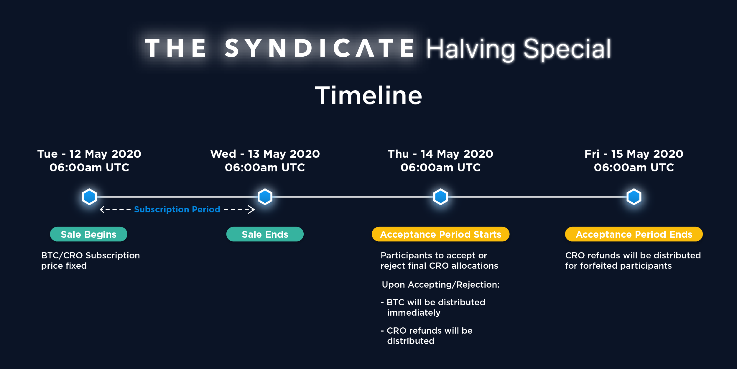 Halving promotions from Crypto.com! BTC with 50% discount and giveaway for 100,000 USD -  Blocksats 25
