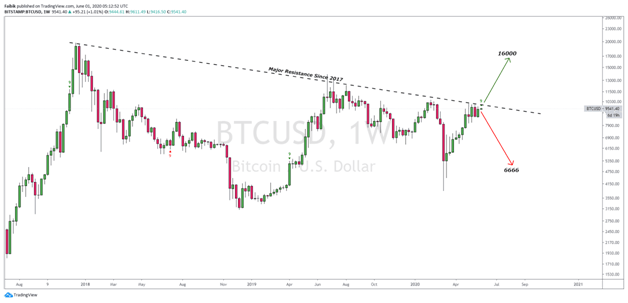 From May to June: Bitcoin monthly technical analysis 25