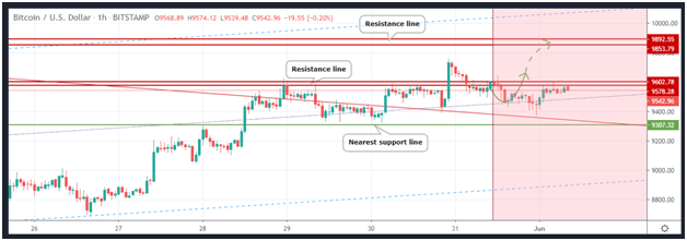 From May to June: Bitcoin monthly technical analysis 24