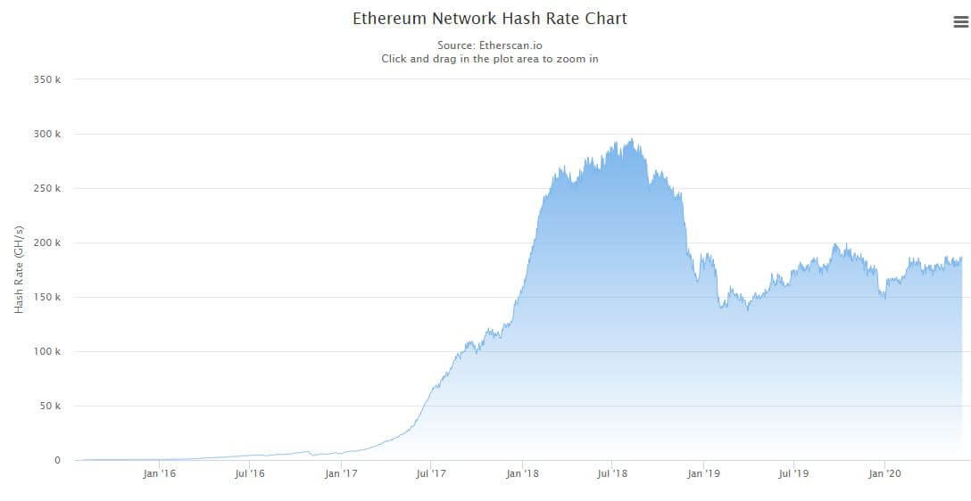 With an increase of 30% in the hashrate this year Ethereum 2.0 will be brought forward 24