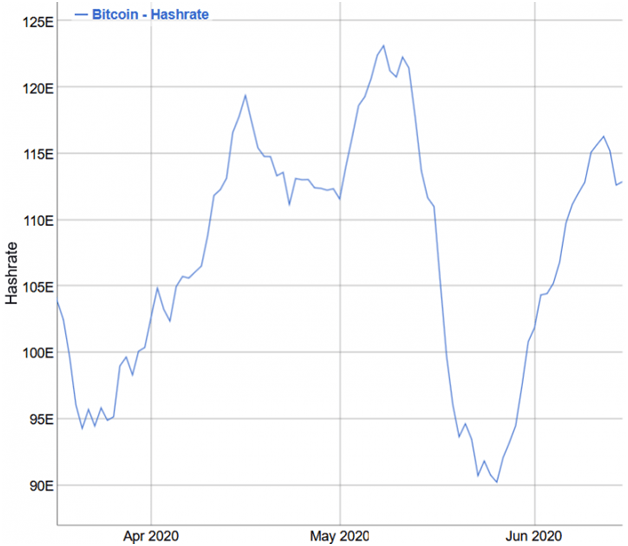 Bitcoin mining difficulty reaches its highest level in two years 25