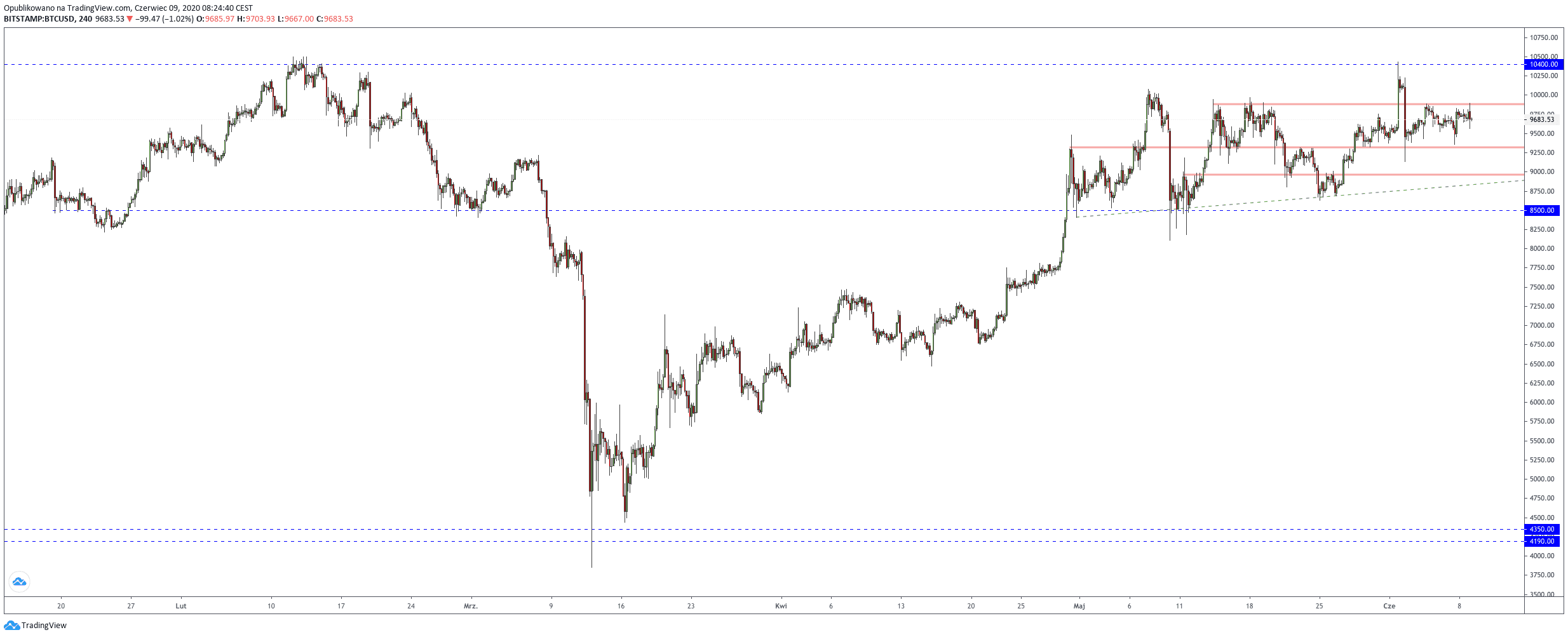 Technical analysis of the Bitcoin + ETH, BHC, LTC and XRP course  Blocksats 24
