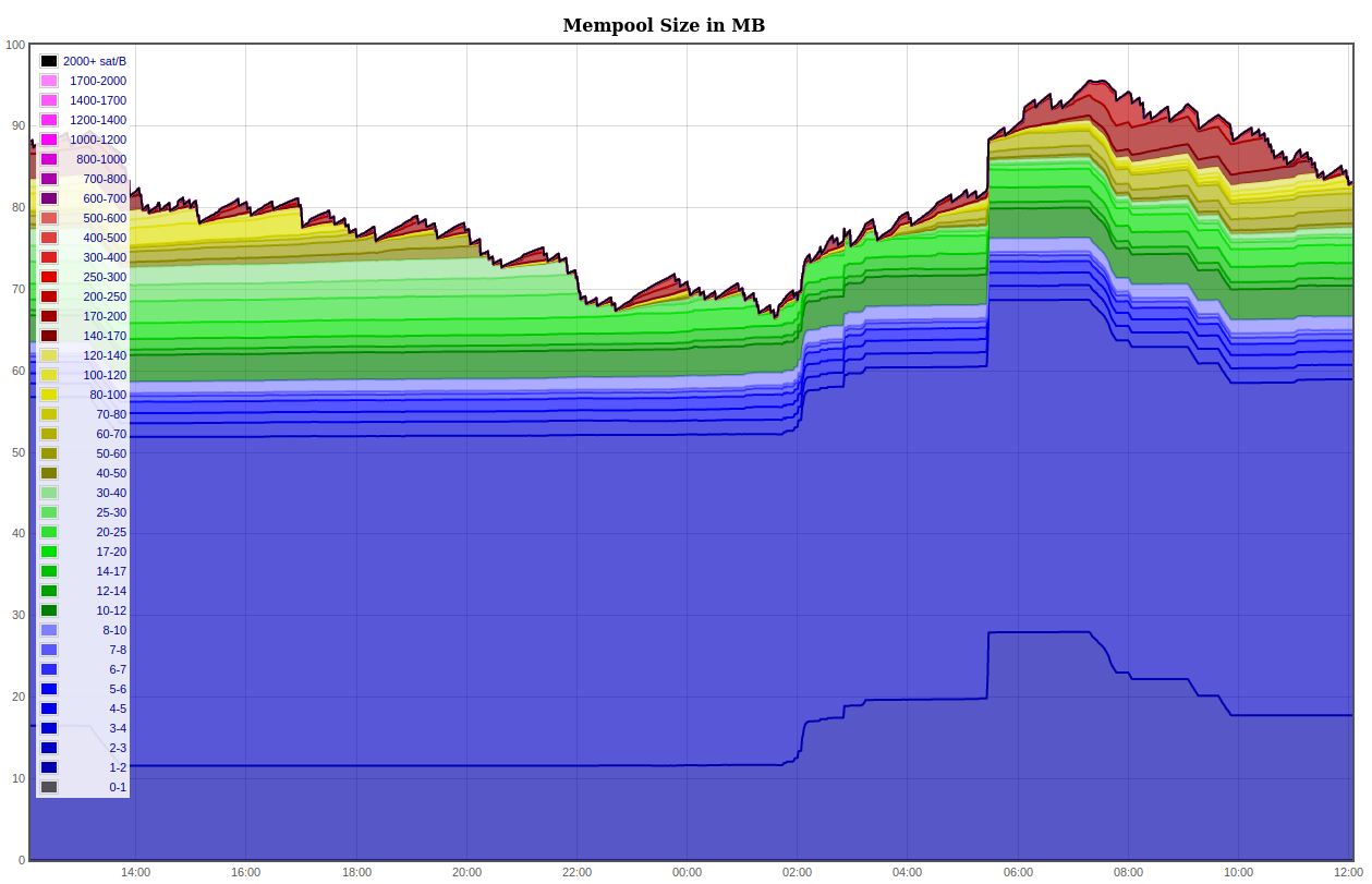"""What is """"Bitcoin mempool""""? How it works? What happens when it reaches the maximum size?    Blocksats 25"""