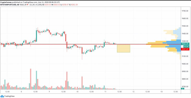 Bitcoin (BTC) is expected to return to $ 9,100 this weekend 25