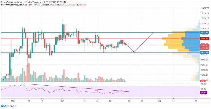 Bitcoin (BTC) is expected to return to $ 9,100 this weekend 27