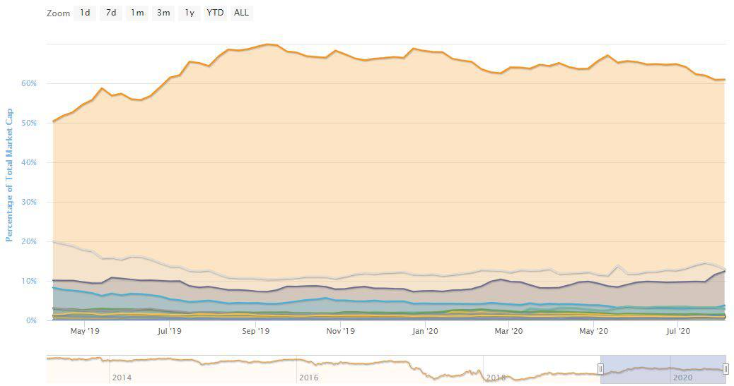 LINK reaches new historic high while BTC dominance continues to fall 25