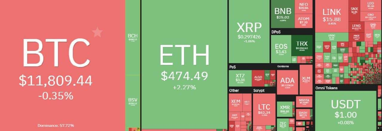 Bitcoin rejects $ 12,000 again and crypto market loses $ 7 billion 25