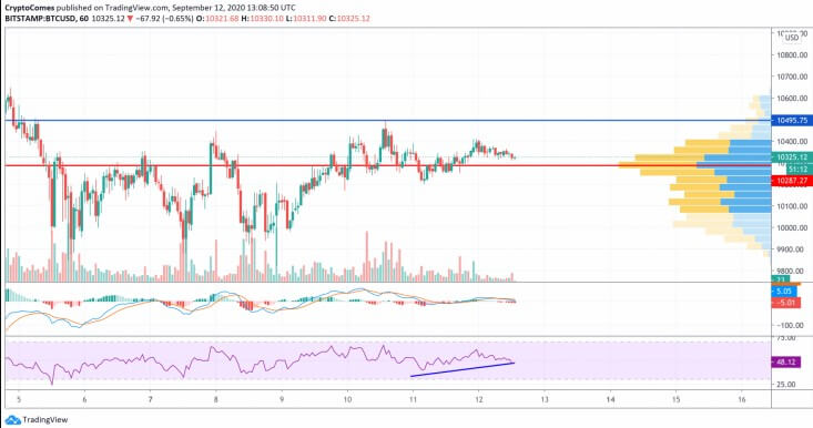 Bitcoin (BTC) price analysis for 9/12 26