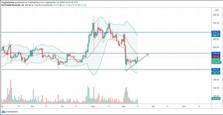 ETH, XRP and BCH price analysis - September 15th 27