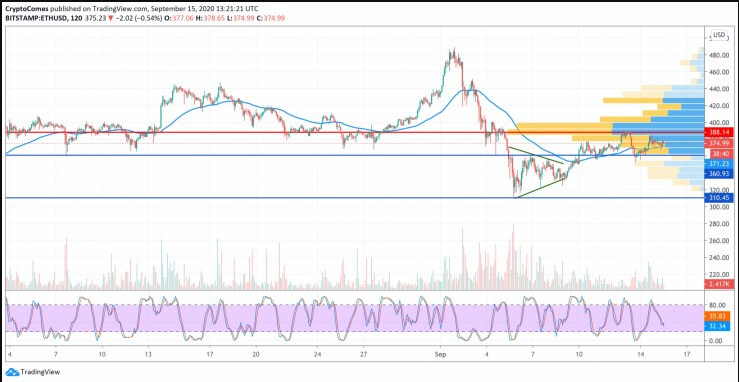 ETH, XRP and BCH price analysis - September 15th 25