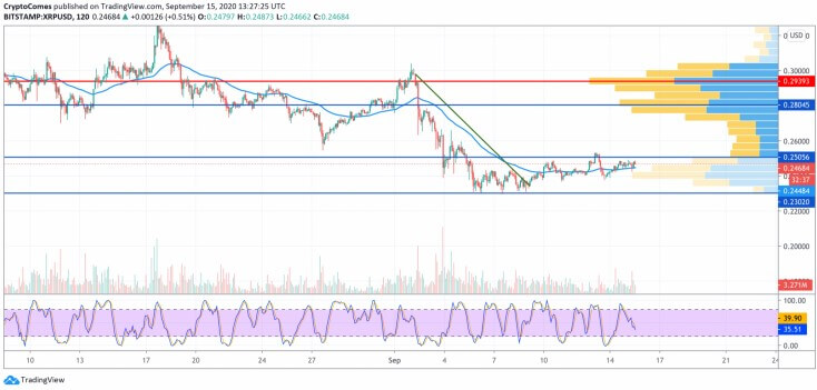 ETH, XRP and BCH price analysis - September 15th 26