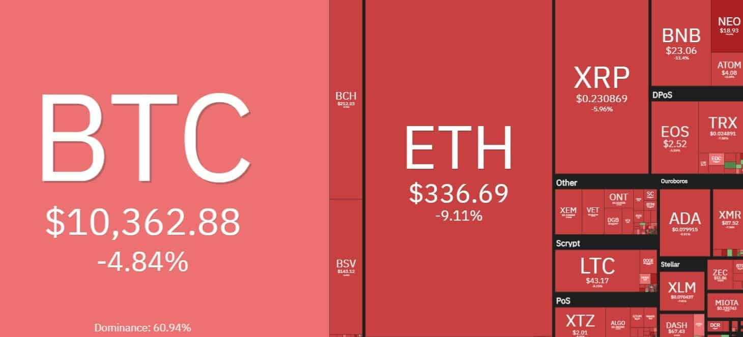 Bitcoin devalues $ 700 in the face of fear of a second wave of COVID-19 25