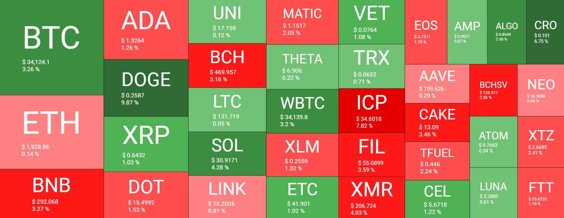 Overview of the cryptocurrency market. Source: Quantify Crypto