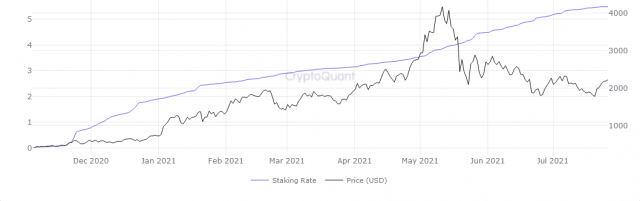 The Ethereum Staking Rate